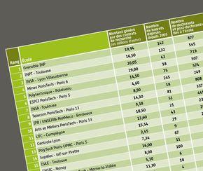 classement exclusif les coles d 39 ing nieurs la pointe de la r d. Black Bedroom Furniture Sets. Home Design Ideas