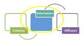 Gérer tout le cycle connaissances, contenus, documents
