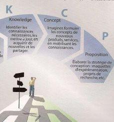 La méthode KCP démocratise la Théorie C-K auprès des entreprises