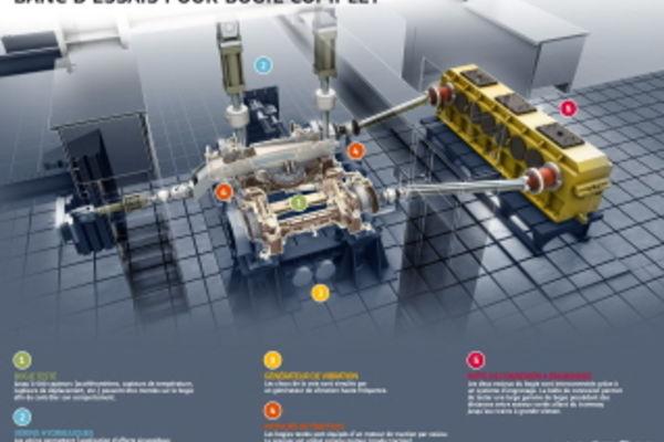 Alstom se dote d'un nouveau banc d'essais de bogie complet