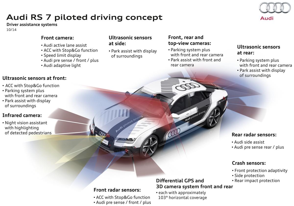 voiture autonome une audi rs 7 roule sans pilote 240 km h sur le circuit d 39 hockenheim. Black Bedroom Furniture Sets. Home Design Ideas