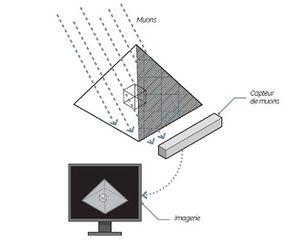 ScanPyramids : La radiographie par muons