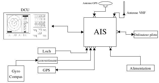 L'AIS : Système d'identification automatique 000041905_illustration_large