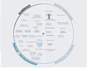 Les 10 technos qui vont vraiment changer nos vies (et pourquoi)… selon l'OCDE