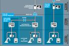 Cyberprotection des réseaux industriels : diviser pour mieux protéger