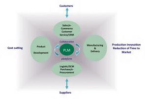 Le PLM est au coeur du travail collaboratif dans l'entreprise étendue